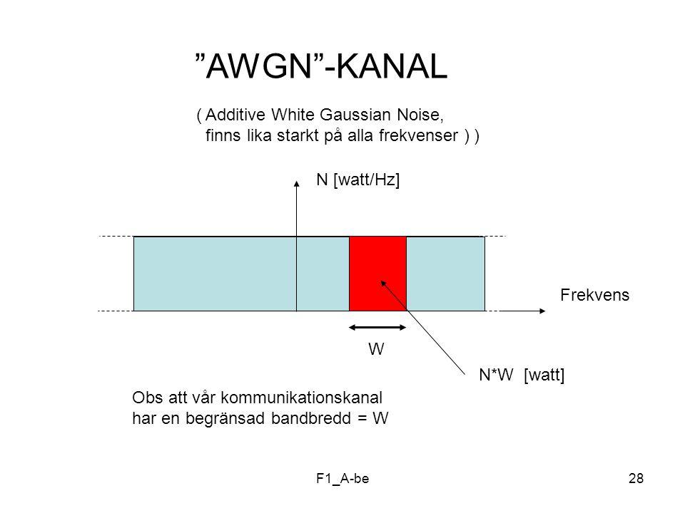 AWGN -KANAL ( Additive White Gaussian Noise, finns lika starkt på alla frekvenser ) ) N [watt/Hz]